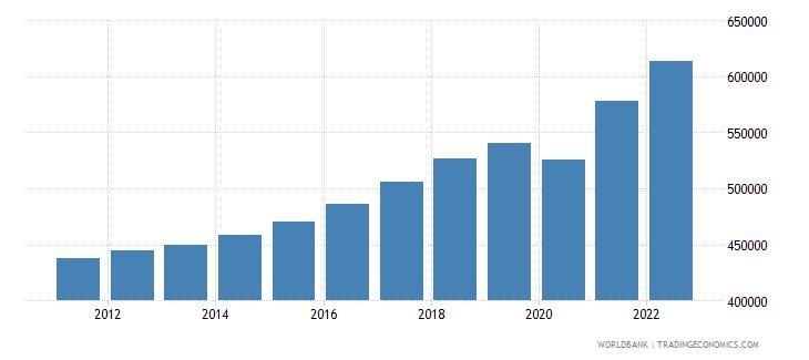 albania gdp per capita constant lcu wb data