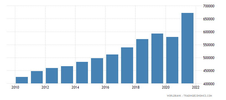 albania gdp per capita current lcu wb data