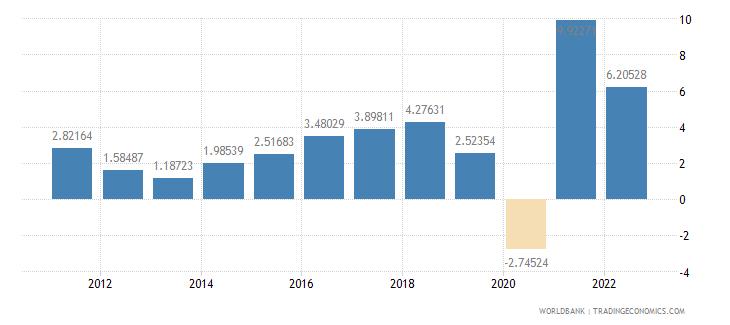 albania gdp per capita growth annual percent wb data