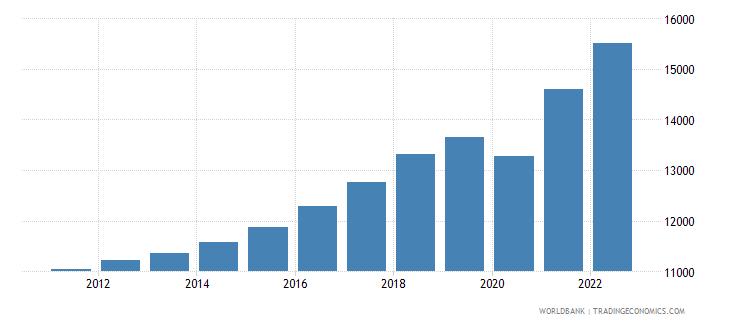 albania gdp per capita ppp constant 2005 international dollar wb data