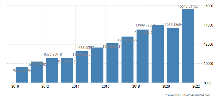 albania gdp per capita ppp us dollar wb data