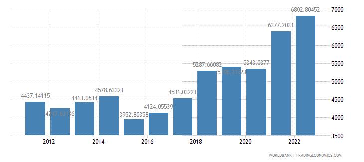albania gdp per capita us dollar wb data