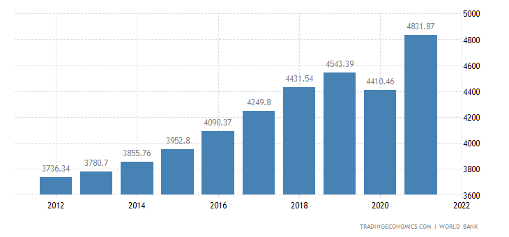 Albania GDP per capita