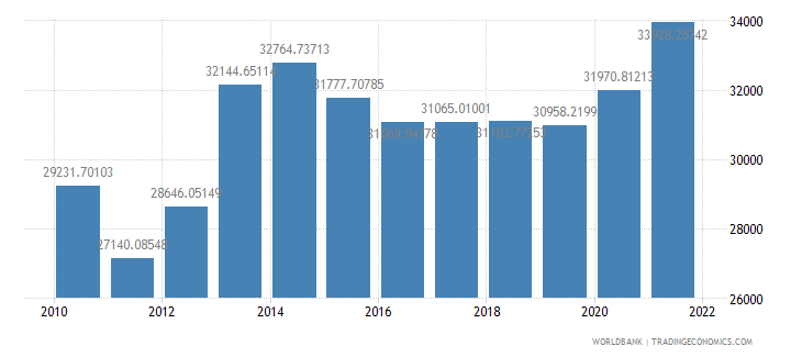 albania gdp per person employed constant 1990 ppp dollar wb data