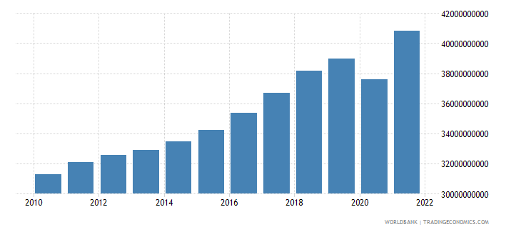 albania gdp ppp constant 2005 international dollar wb data