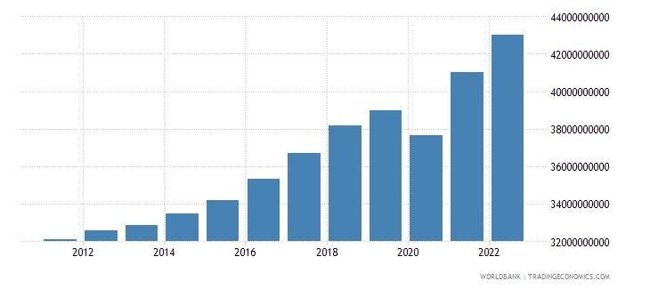 albania gdp ppp constant 2005 international dollar wb data