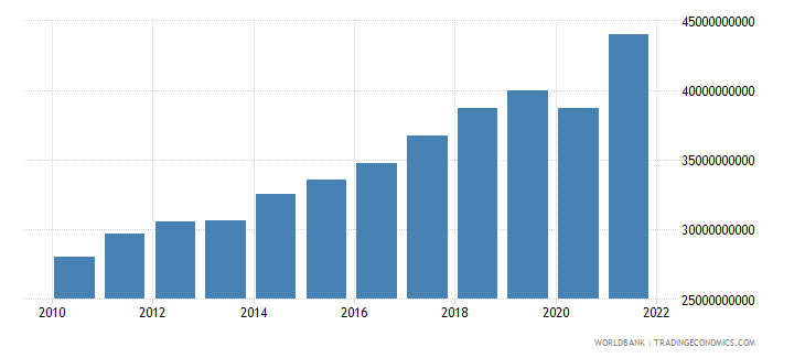 albania gdp ppp us dollar wb data