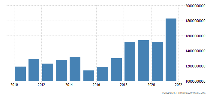 albania gdp us dollar wb data