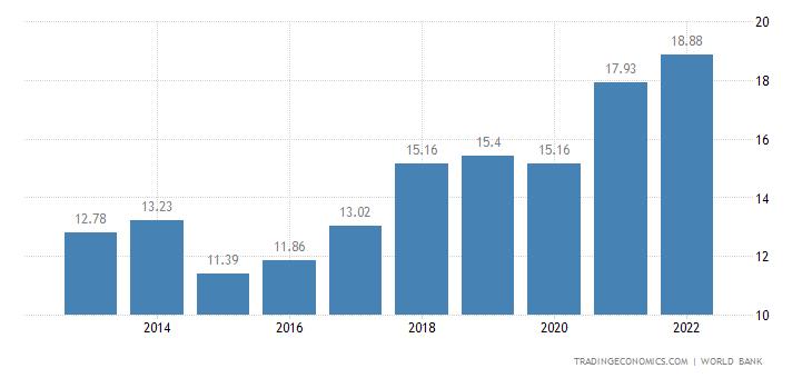 Albania GDP