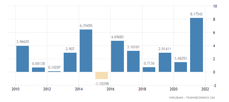 albania general government final consumption expenditure annual percent growth wb data