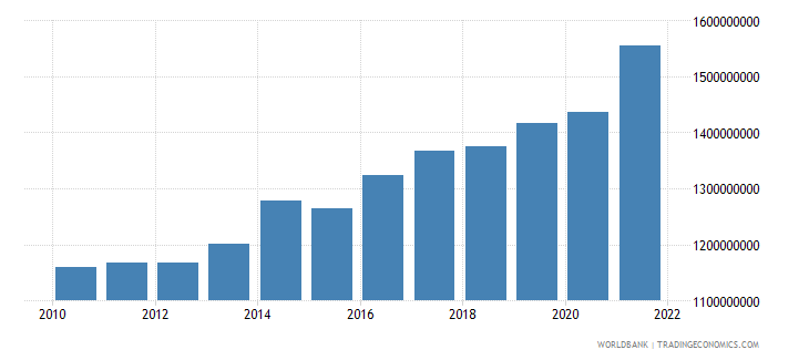 albania general government final consumption expenditure constant 2000 us dollar wb data