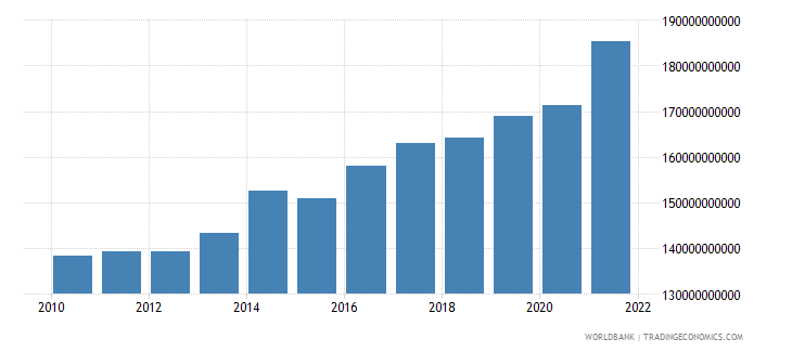 albania general government final consumption expenditure constant lcu wb data