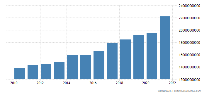 albania general government final consumption expenditure current lcu wb data