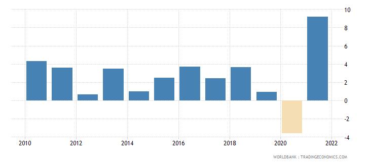 albania gni growth annual percent wb data
