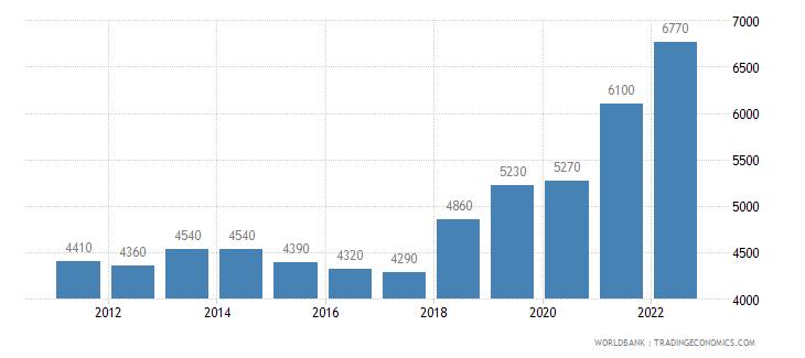 albania gni per capita atlas method us dollar wb data