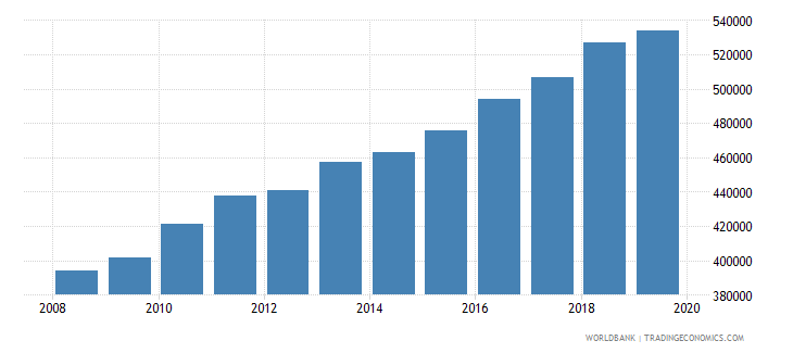 albania gni per capita constant lcu wb data