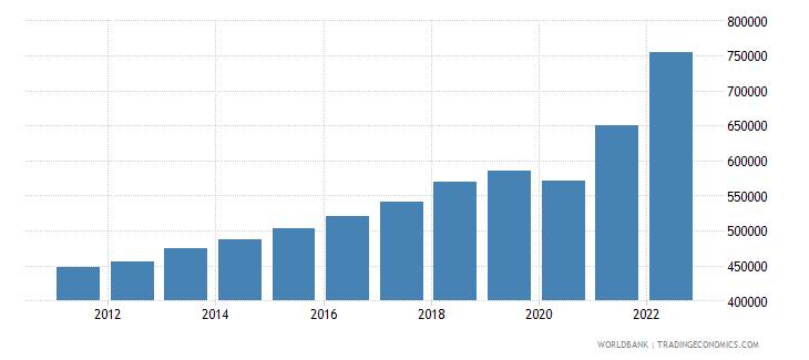 albania gni per capita current lcu wb data