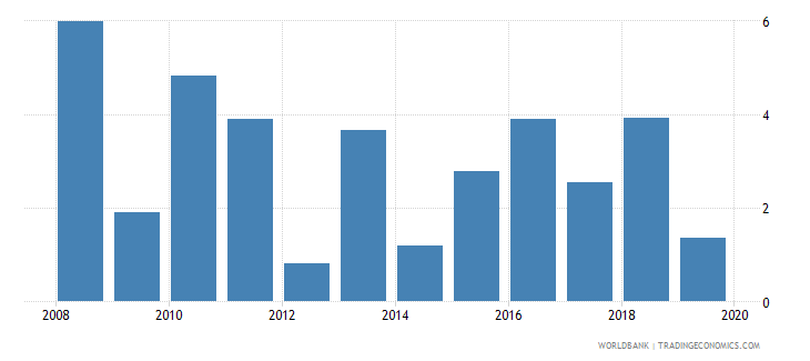 albania gni per capita growth annual percent wb data