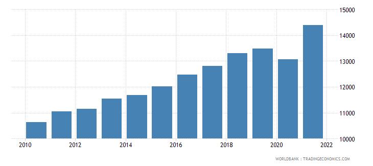 albania gni per capita ppp constant 2011 international $ wb data