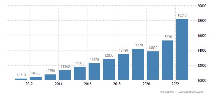 albania gni per capita ppp us dollar wb data