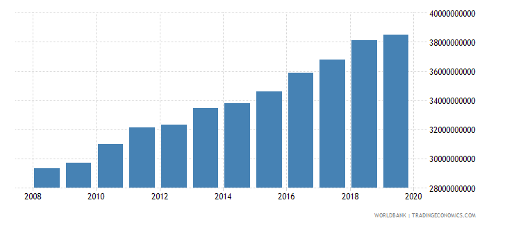 albania gni ppp constant 2011 international $ wb data