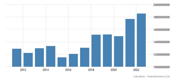 albania gni us dollar wb data