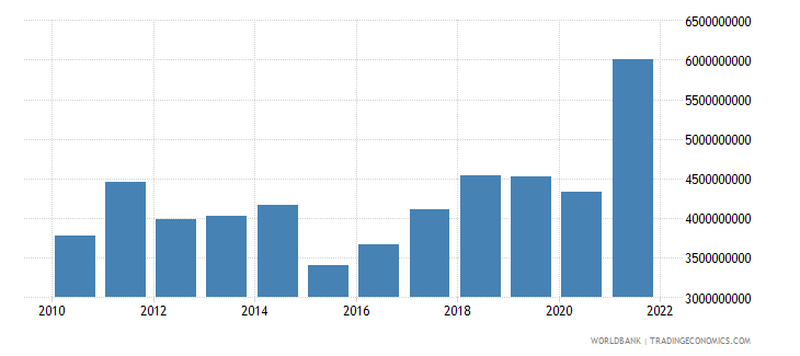 albania goods imports bop us dollar wb data