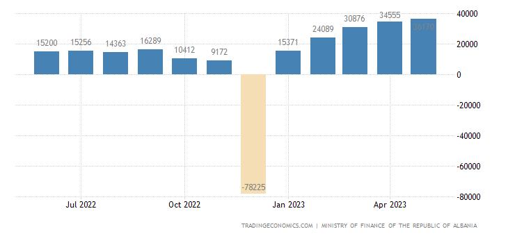 albania-government-budget-value.png?s=al