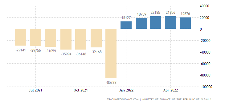 Albania Government Budget Value