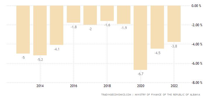 Albania Government Budget