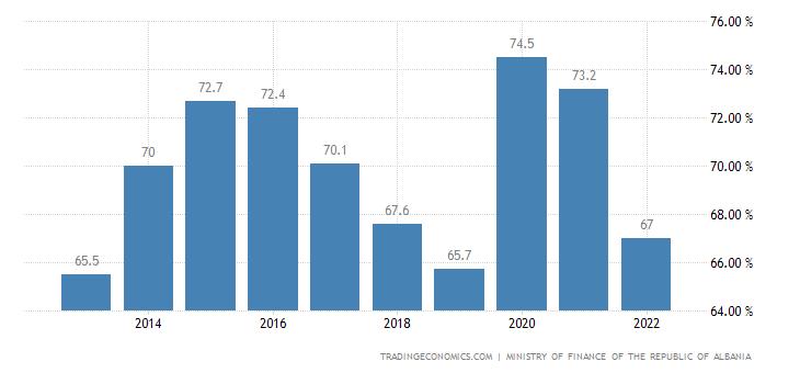 Albania Government Debt to GDP