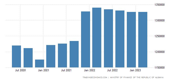 Albania Central Government Debt Stock
