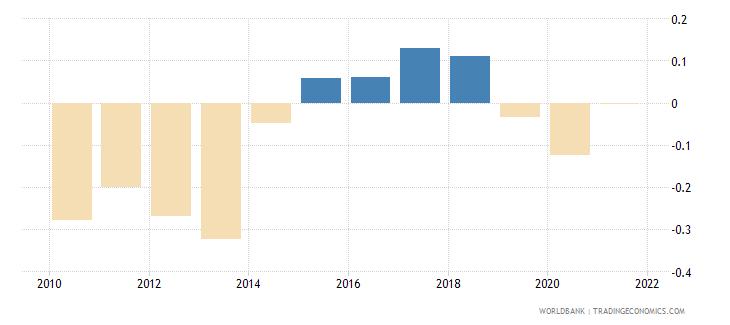 albania government effectiveness estimate wb data