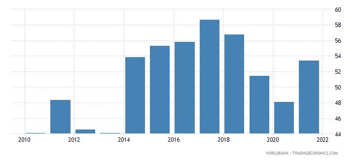 albania government effectiveness percentile rank wb data