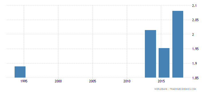 albania government expenditure on primary education as percent of gdp percent wb data