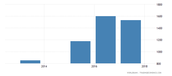 albania government expenditure per lower secondary student constant ppp$ wb data