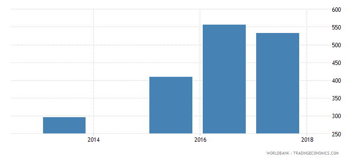 albania government expenditure per lower secondary student constant us$ wb data