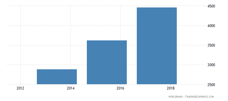 albania government expenditure per primary student constant ppp$ wb data