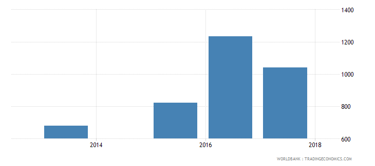 albania government expenditure per secondary student constant ppp$ wb data