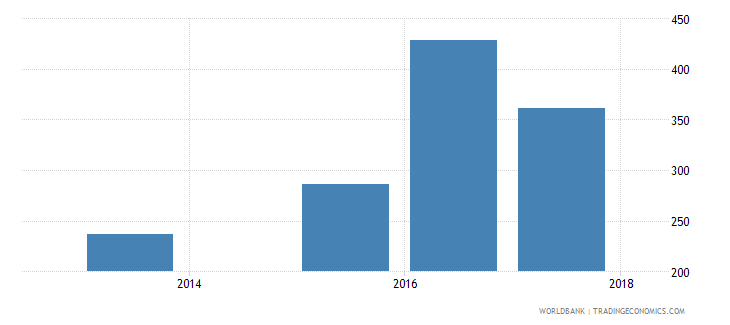 albania government expenditure per secondary student constant us$ wb data