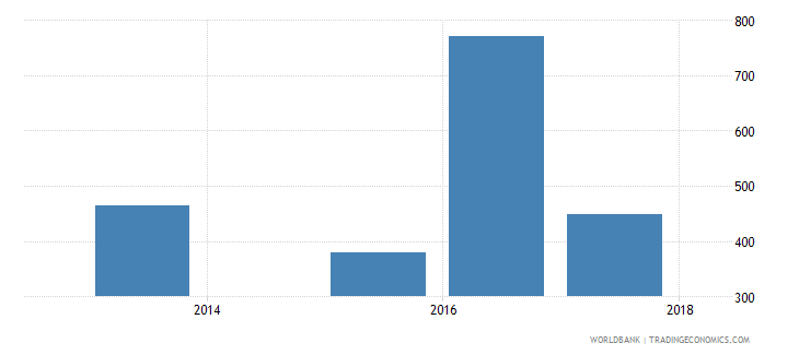 albania government expenditure per upper secondary student constant ppp$ wb data
