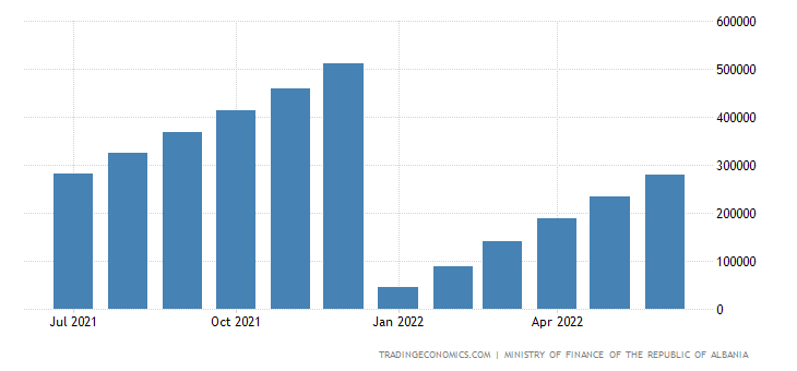 Albania Government Revenues