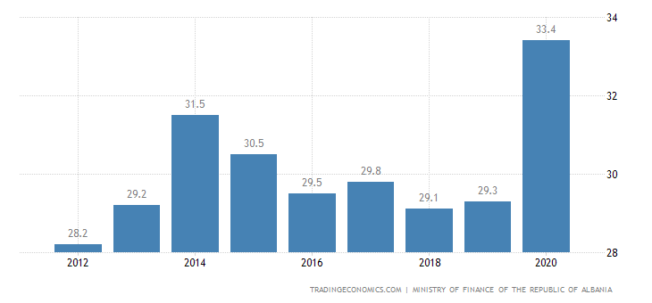 Albania Government Spending To GDP