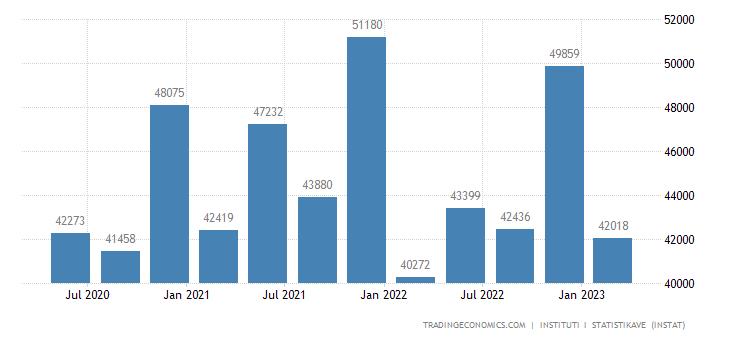 Albania Government Spending