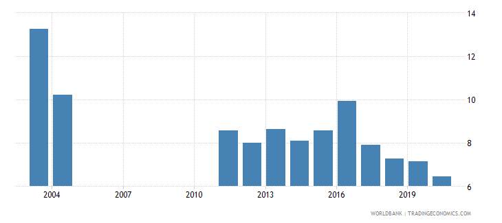 albania grants and other revenue percent of revenue wb data