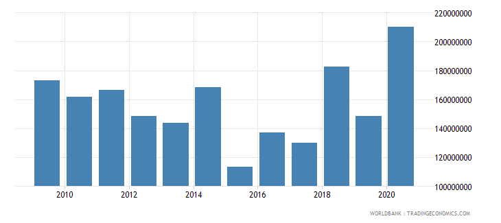 albania grants excluding technical cooperation bop us dollar wb data