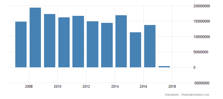 albania grants excluding technical cooperation us dollar wb data