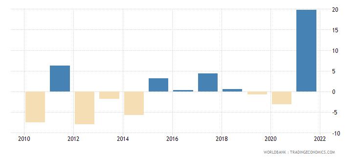 albania gross capital formation annual percent growth wb data