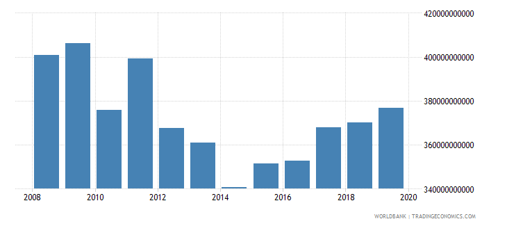 albania gross capital formation constant lcu wb data