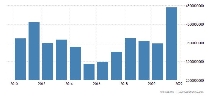 albania gross capital formation us dollar wb data